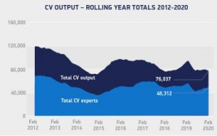 CV output rolling year totals February 2012-2020