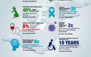 Ethnic health Inequalities in the UK